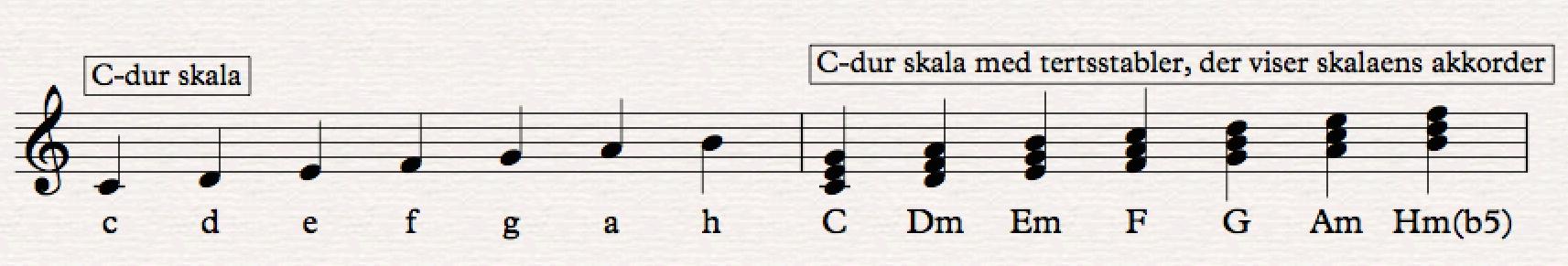 Nodepapir - C-dur skala med tilhørende akkorder