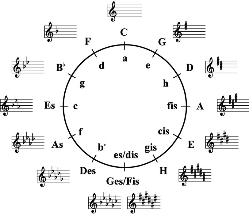 Diagram af kvintcirklen