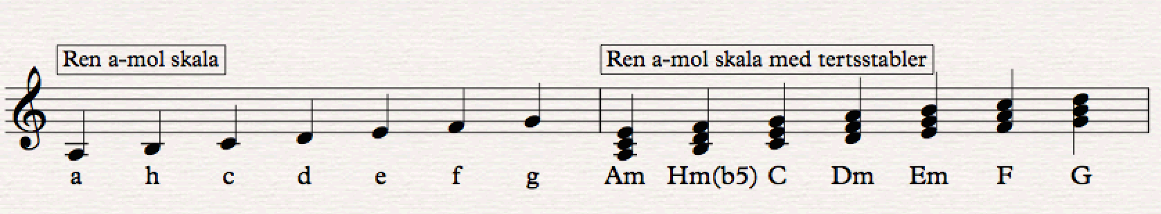 Nodepapir - A-mol skala med tilhørende akkorder