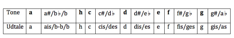 Diagram over toner i den kromatiske a skala